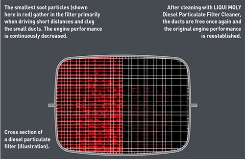 Experts in DPF Cleaning in West Sussex